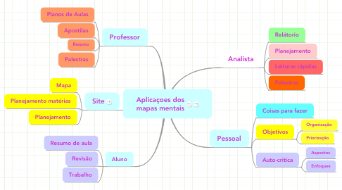 Mind Map: Aplicaçoes dos mapas mentais