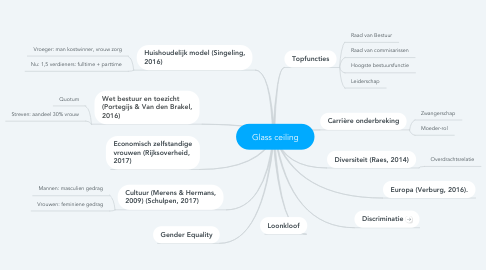Mind Map: Glass ceiling