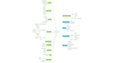 Mind Map: Digitalstrategie