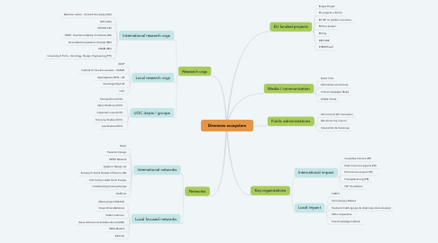 Mind Map: Dimmons ecosystem