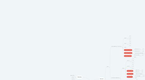 Mind Map: Glincom