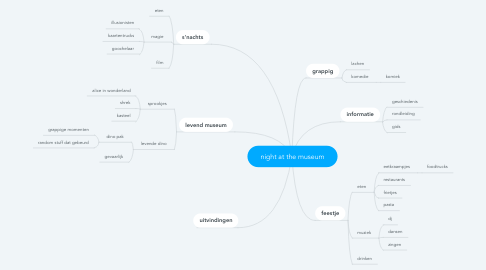 Mind Map: night at the museum