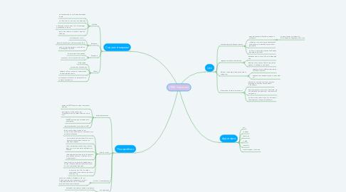 Mind Map: СММ Стратегія