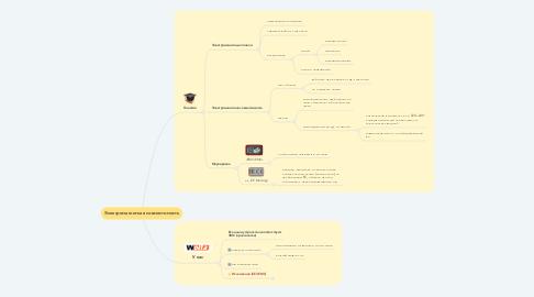 Mind Map: Электромагнитная совместимость
