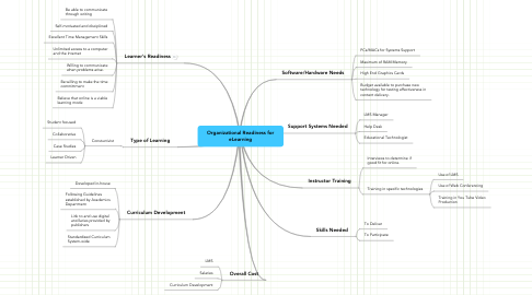 Mind Map: Organizational Readiness for eLearning
