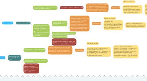 Mind Map: Lern-und Instruktionspsychologie