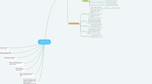 Mind Map: Порядок сбора смыслов для сайта