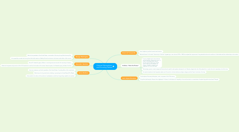 Mind Map: Political Philosophers and Founding Fathers