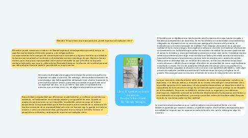 Mind Map: Libro: El hombre en busca de sentido Escritor: Viktor Frankl By: Nicolas Vanegas
