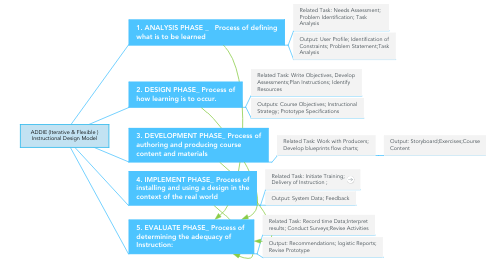 Mind Map: ADDIE (Iterative & Flexible ) Instructional Design Model