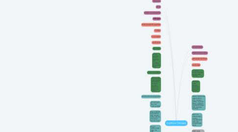 Mind Map: Food Borne Pathogens