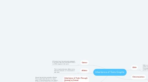 Mind Map: Inheritance of Traits Graphic