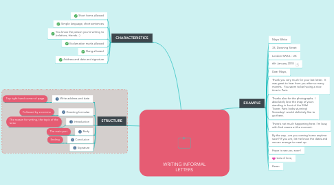 Mind Map: WRITING INFORMAL LETTERS