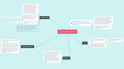 Mind Map: Disability Empowerment