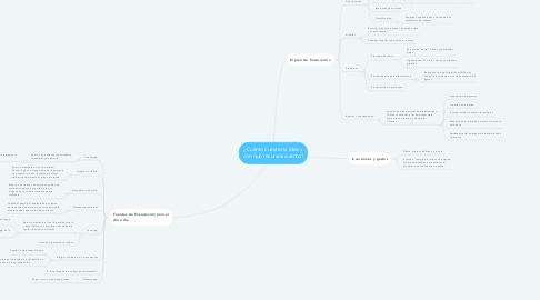 Mind Map: ¿Cuánto cuesta mi idea y con qué recursos cuento?