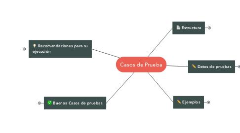 Mind Map: Casos de Prueba