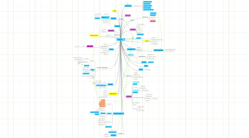 Mind Map: Vertaisaika