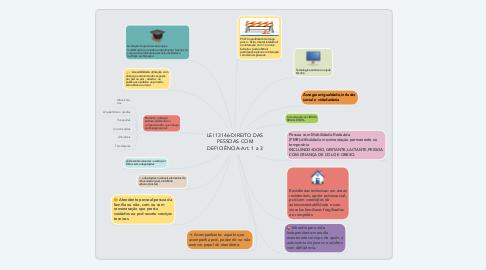 Mind Map: LEI 13146-DIREITO DAS PESSOAS COM DEFICIÊNCIA-Art. 1 a 3