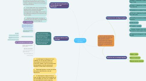 Mind Map: Los elementos de la estrategia