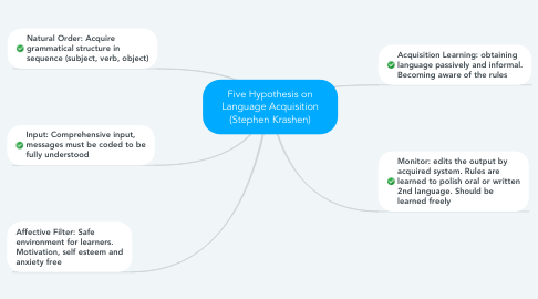Mind Map: Five Hypothesis on Language Acquisition (Stephen Krashen)