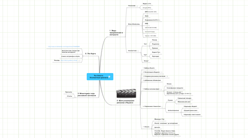 Mind Map: Час Агента.  Контекстная реклама