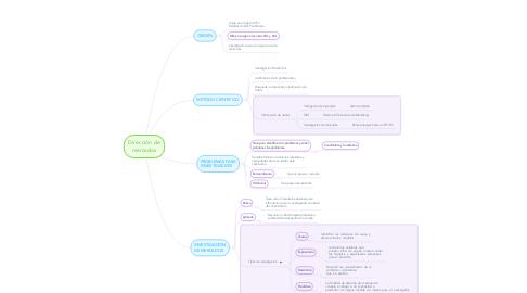 Mind Map: Dirección de mercados