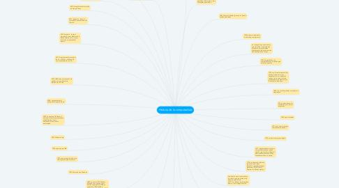 Mind Map: Historia de la computadora