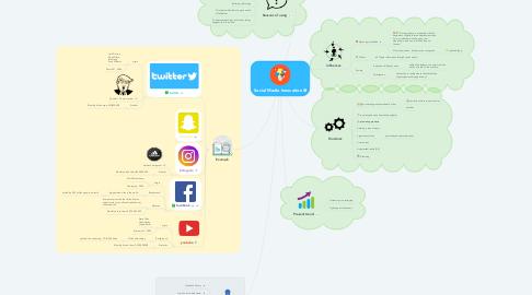 Mind Map: Social Media Innovation