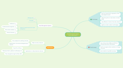 Mind Map: Facial Recognition System and its applications