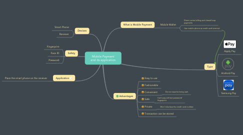 Mind Map: Mobile Payment and its application