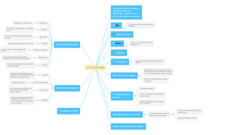 Mind Map: Las 5 Ps de la estrategia.