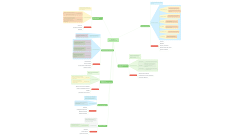 Mind Map: ESCUELAS ADMINISTRATIVAS