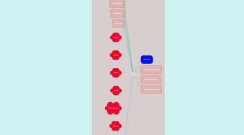 Mind Map: ИСЕМ