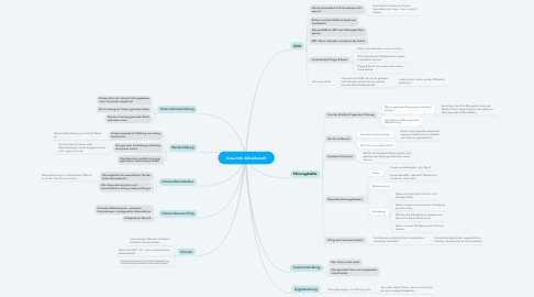 Mind Map: Gesunde Arbeitswelt