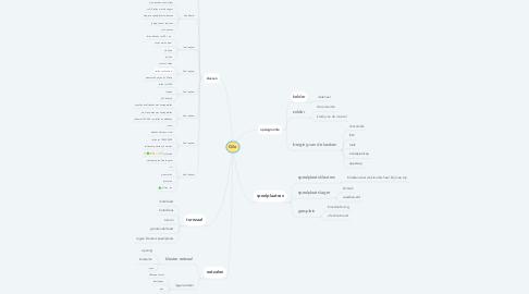 Mind Map: Gilo