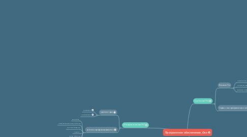 Mind Map: Программное обеспечение_Оха