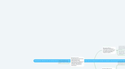 Mind Map: Программное обеспечение- это совокупность программ,используемых на компьютере и обеспечивающих функционирование его аппаратных средств, выполнение различных задач пользователя,а также разработку и отладку новых программ.