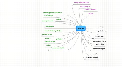 Mind Map: Rituelen
