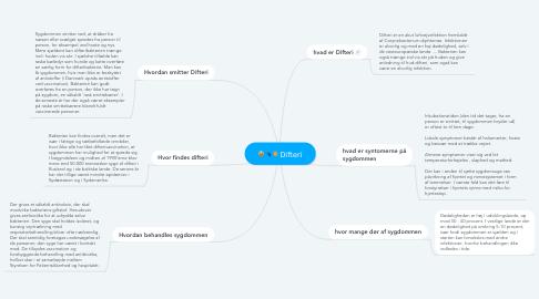 Mind Map: Difteri