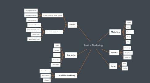 Mind Map: Service Marketing