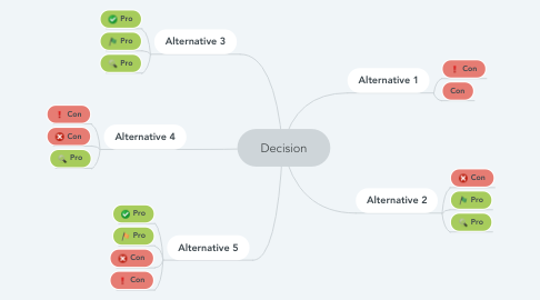 Mind Map: Decision