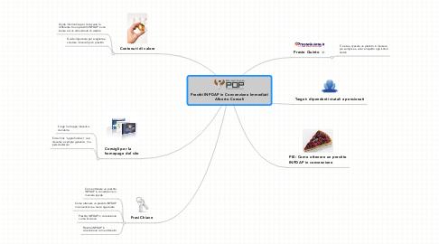 Mind Map: Prestiti INPDAP in Convenzione Immediati Alberto Consoli