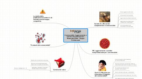 Mind Map: Commercialisti: Aggiornamento e scambio Interprofessionale - Alessandra Galati - Gruppo Professionale
