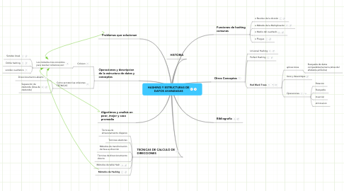 Mind Map: HASHING Y ESTRUCTURAS DE DATOS AVANZADAS