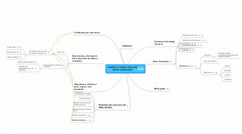 Mind Map: HASHING Y ESTRUCTURAS DEDATOS AVANZADAS