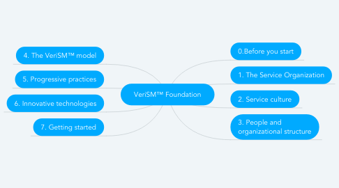 Mind Map: VeriSM™ Foundation