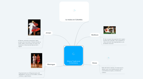 Mind Map: Musica Tradicional Colombiana
