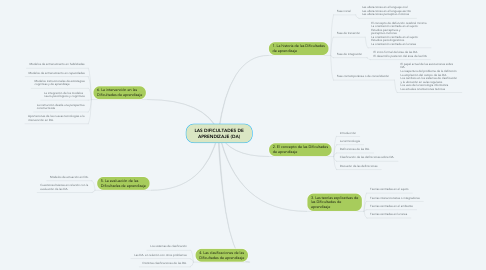 Mind Map: LAS DIFICULTADES DE APRENDIZAJE (DA)