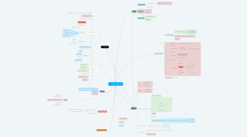Mind Map: Capstone Project