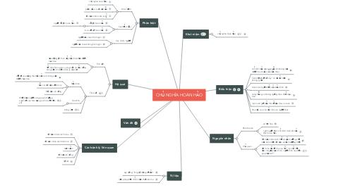 Mind Map: CHỦ NGHĨA HOÀN HẢO